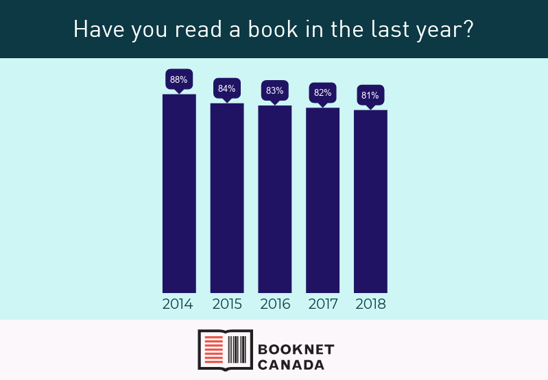 Have Canadians read a book in the past year?