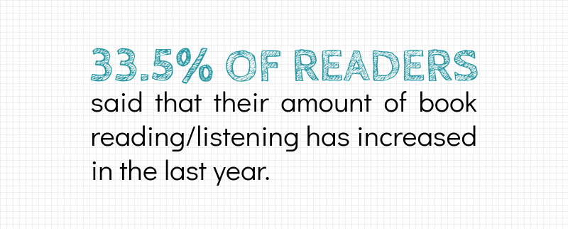 33.5% of readers said their reading increased.