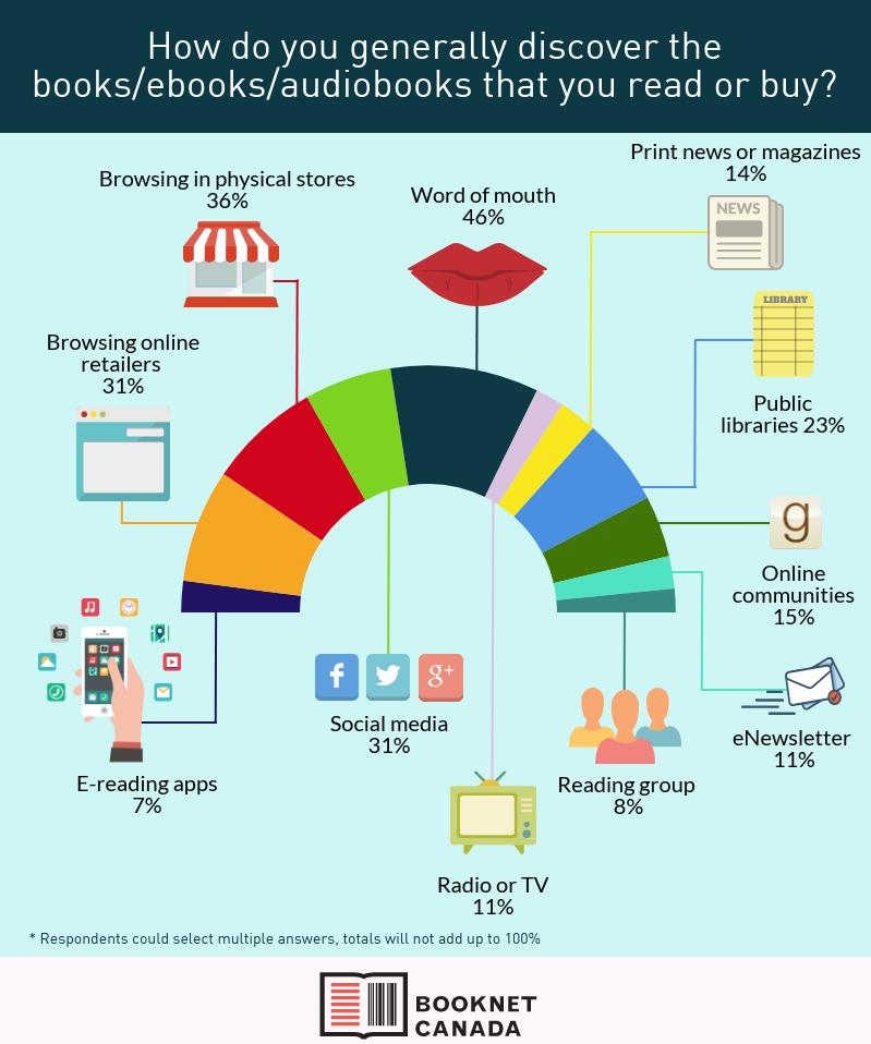 Book discoverability graph