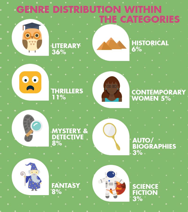 Top Genres for Loan Stars Picks