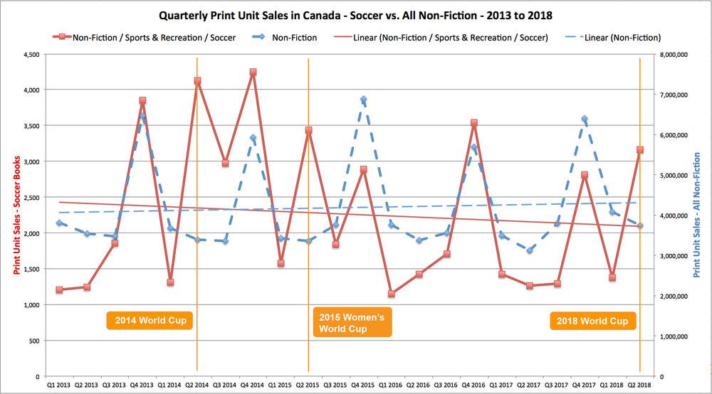 Quarterly print unit sales in Canada – Soccer vs. All Non-Fiction (2013-2018)