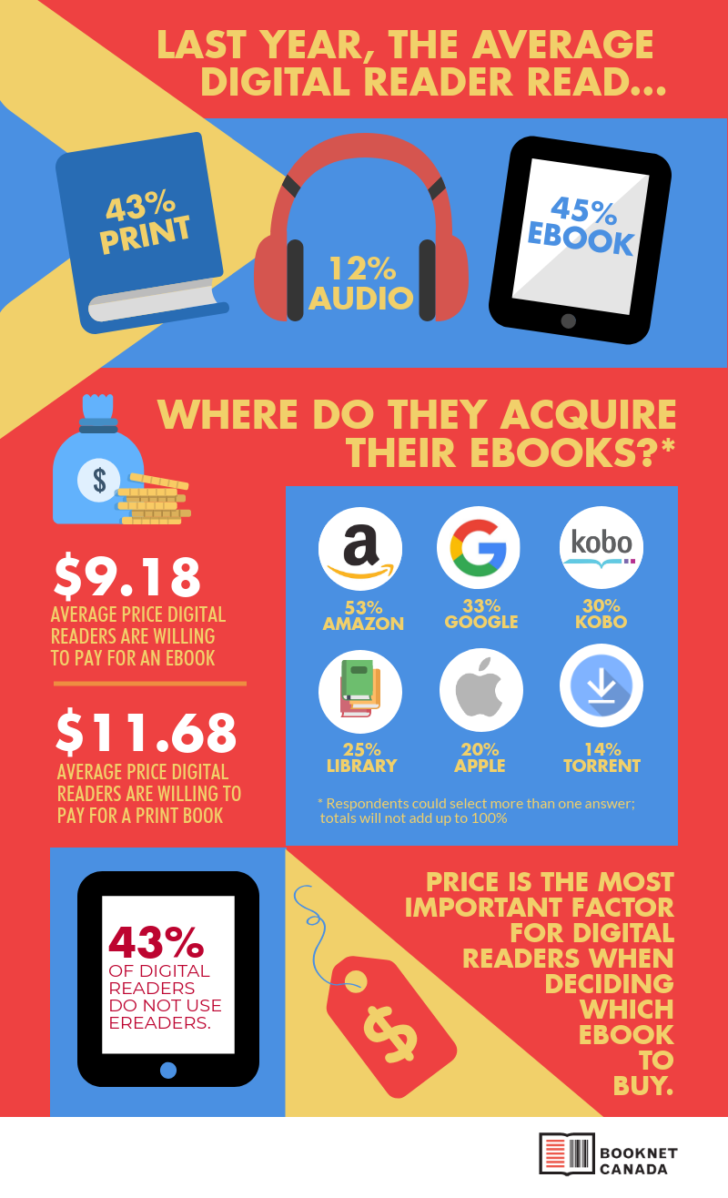 The Digital Reader infographic
