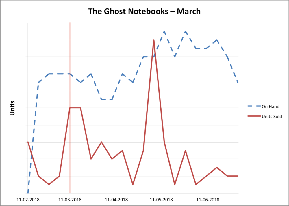 Graph showing on hand and units sold for The Ghost Notebooks during March 2018.