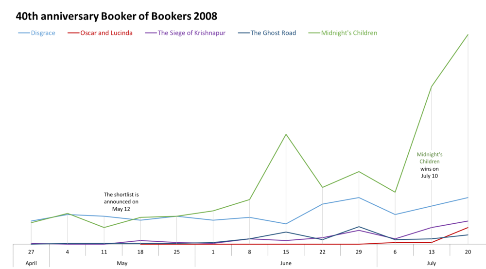 40th anniversary Booker of Bookers 2008 shortlist sales comparison
