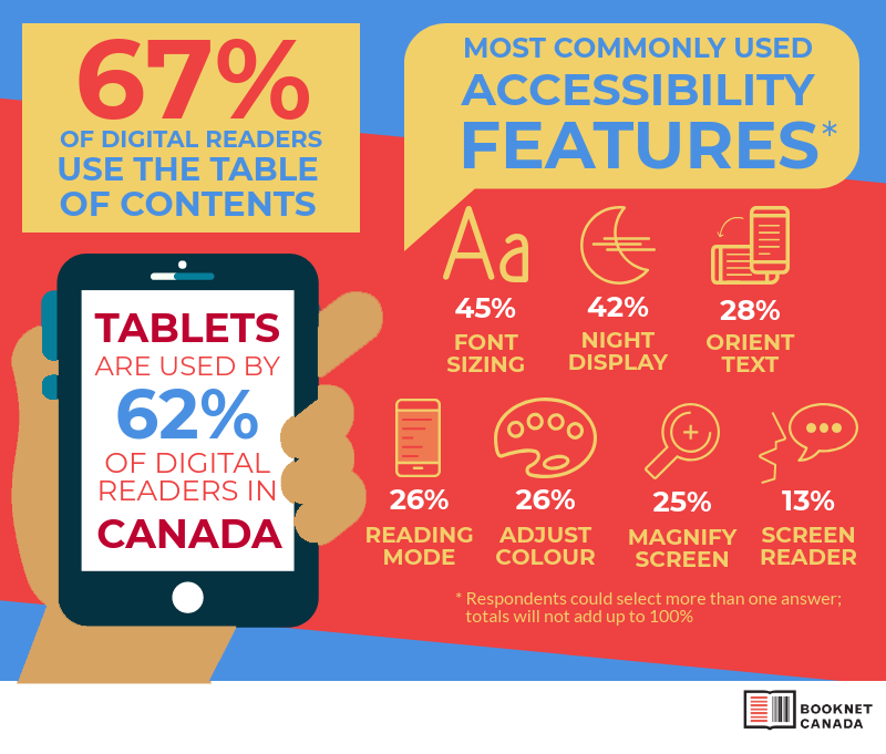 Ebook usability infographic