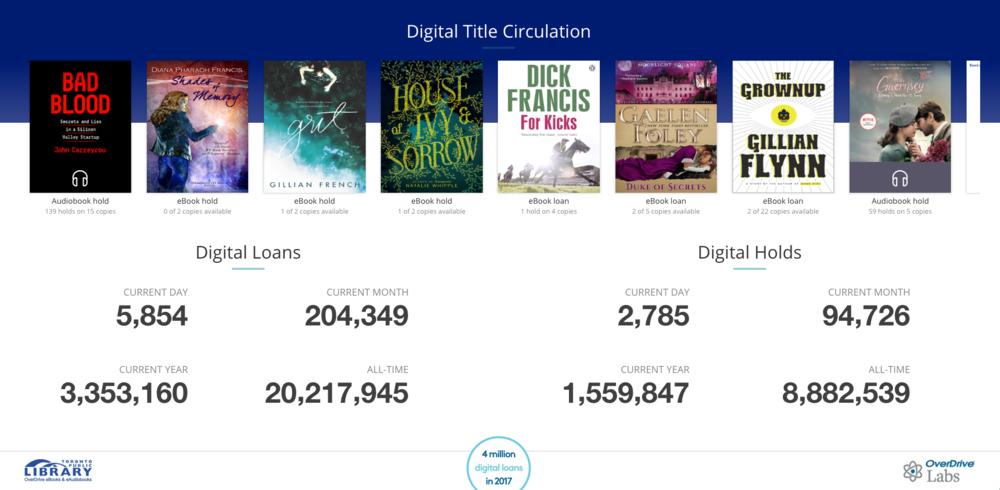 Toronto Public Library's digital circulation dashboard