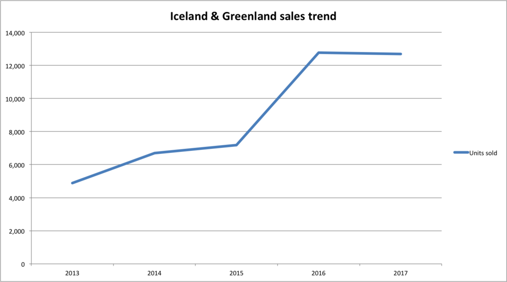 A graph showing the upward trend in unit sales of books about Iceland and Greenland. From approximately 5,000 units in 2013 to approximately 12,500 units in 2017.