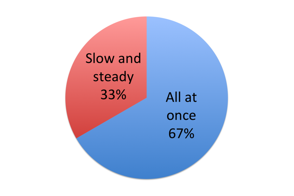 Pie chart illustrating printing philosophies.