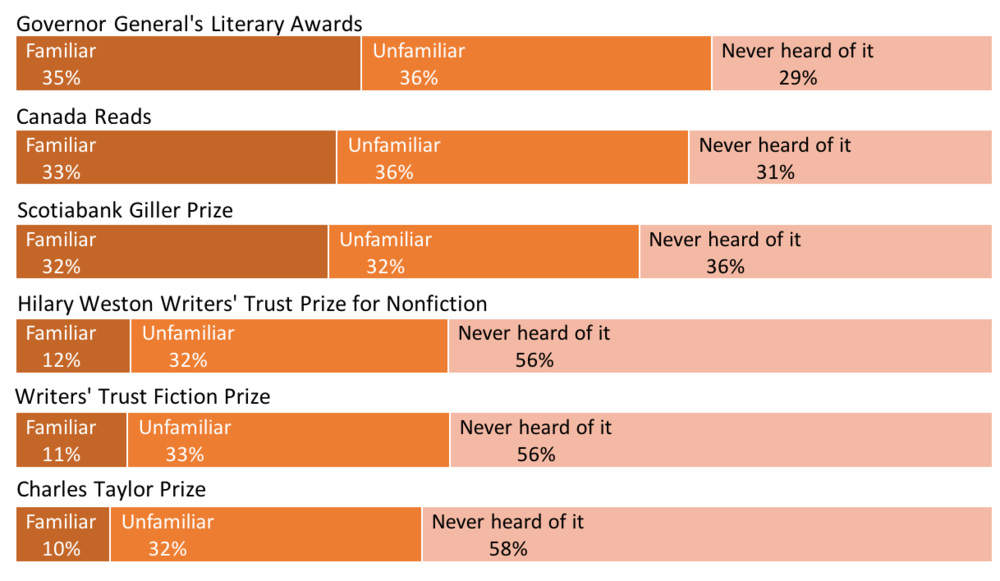 Graphic showing percentage of people familiar, unfamiliar, and who've never heard of various Canadian literary awards.