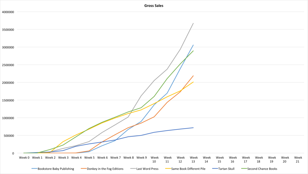 Graph of the gross sales for each publishing house.