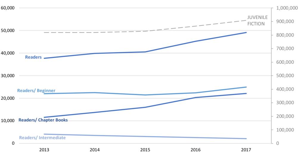 Graph showing Juvenile Fiction ?r