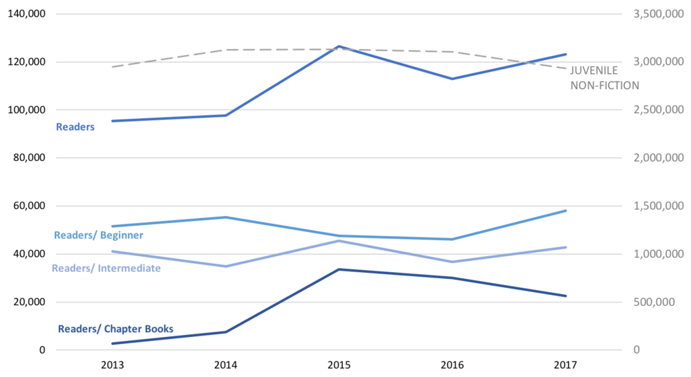 Graph showing the Juvenile Non-Fiction / Readers sales.