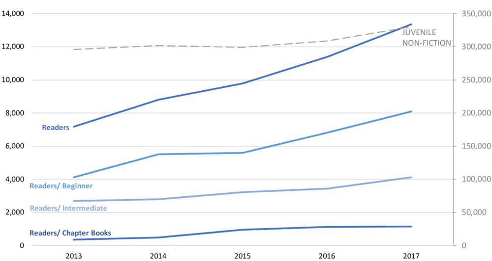 Graph showing Juvenile Non-Fiction ISBN count.