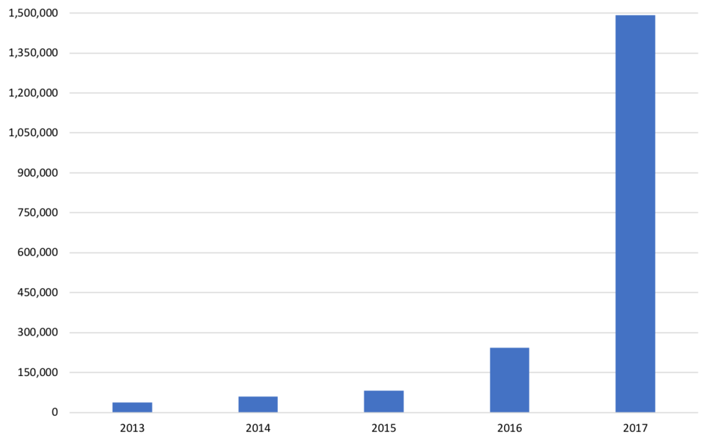 Graph showing print units sold in 2017 by publication date.