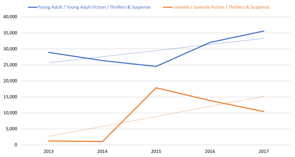 Graph showing  Juvenile and YA Thrillers & Suspense comparable store sales 2013-2017.