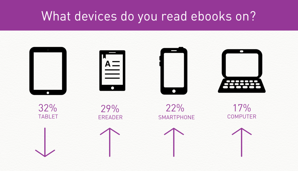 Image showing the devices used to read ebooks.