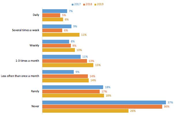 Graph showing how often readers read ebooks on smartphones.