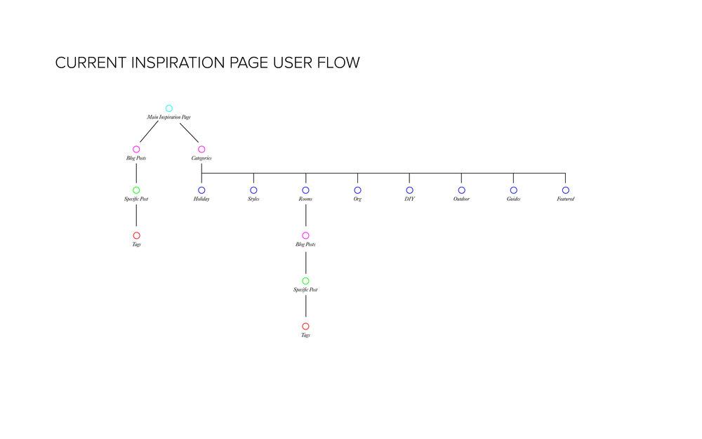 wayfair_userflow.jpg
