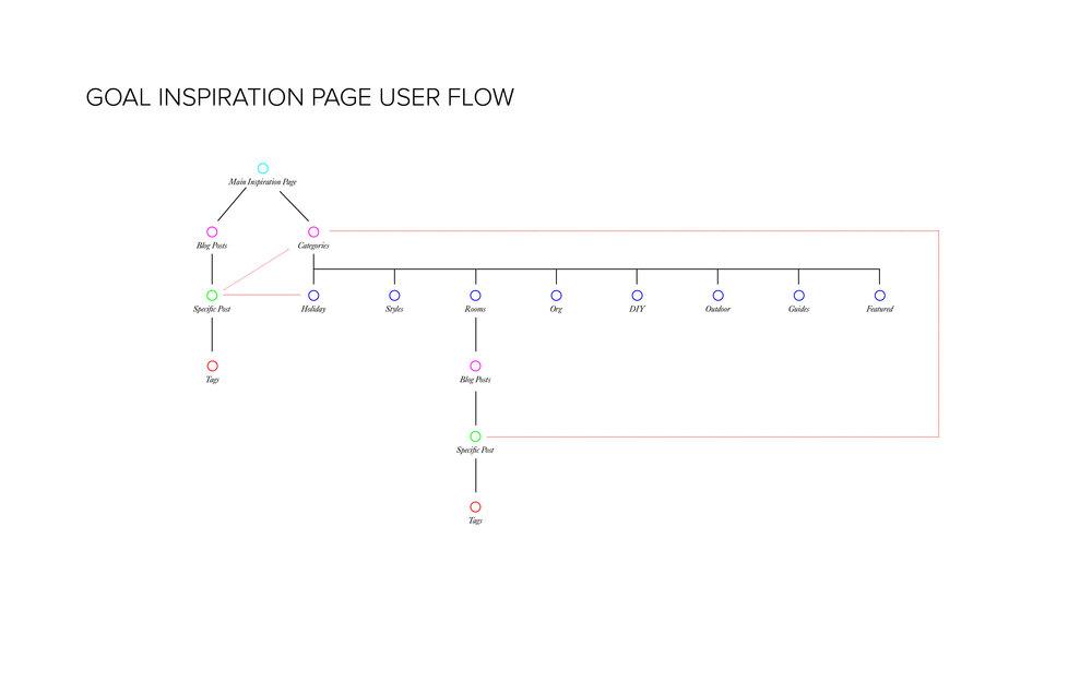 wayfair_userflow copy.jpg