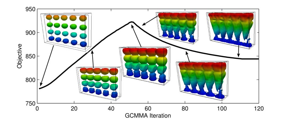 3D Level Set internal topology optimization of FSI problems.