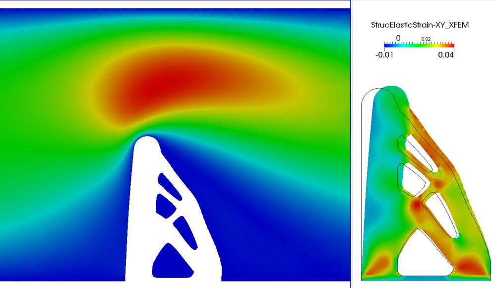 Immersed boundary FSI optimization.