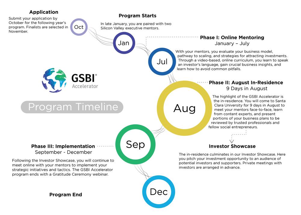 GSBI Accelerator Timeline