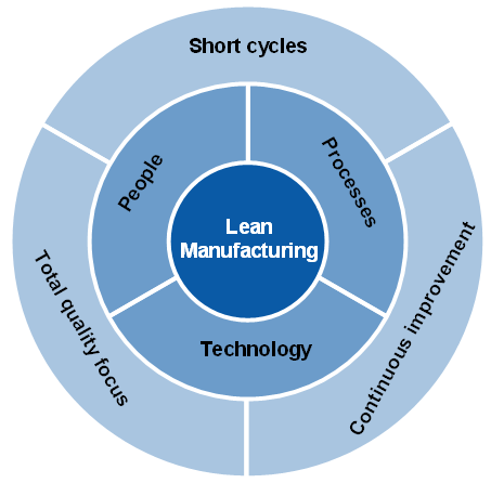 Lean Manufacturing; Image by Gallus Group