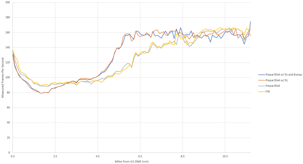 Benchmarking Results for the RFSL CRJ-200 Build 1812
