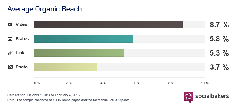 Source: http://www.socialbakers.com/blog/2367-native-facebook-videos-get-more-reach-than-any-other-type-of-post