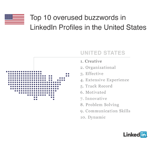 Creativity LinkedIn Top #1 Buzzword 2011