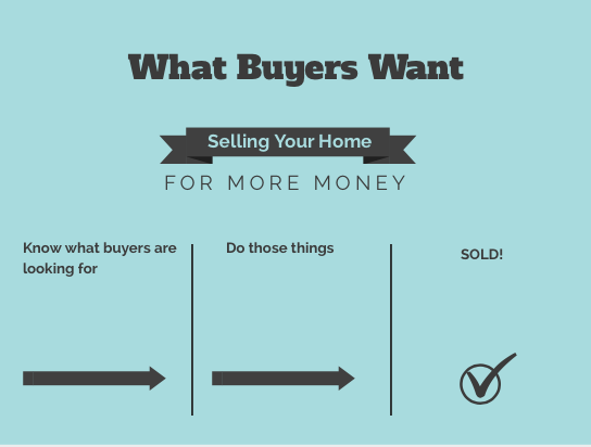 What Buyers Want in a house