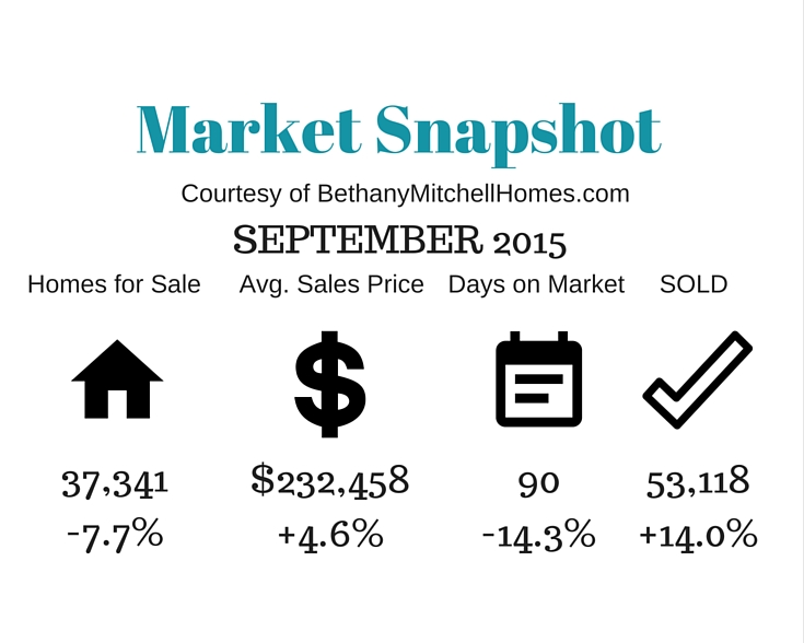 Bethany Mitchell Homes: Market Snapshot September 2015