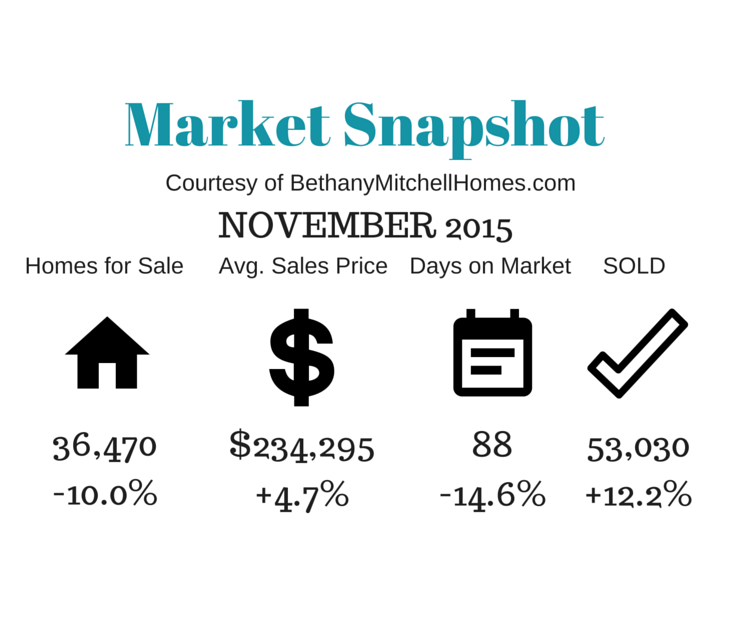 Bethany Mitchell Homes: November 2015 Market Snapshot