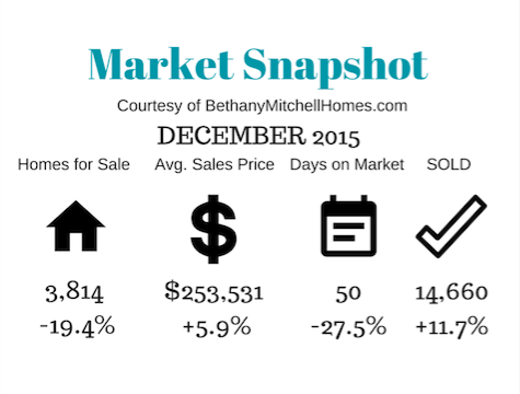 Bethany Mitchell Homes: Market Snapshot December 2015