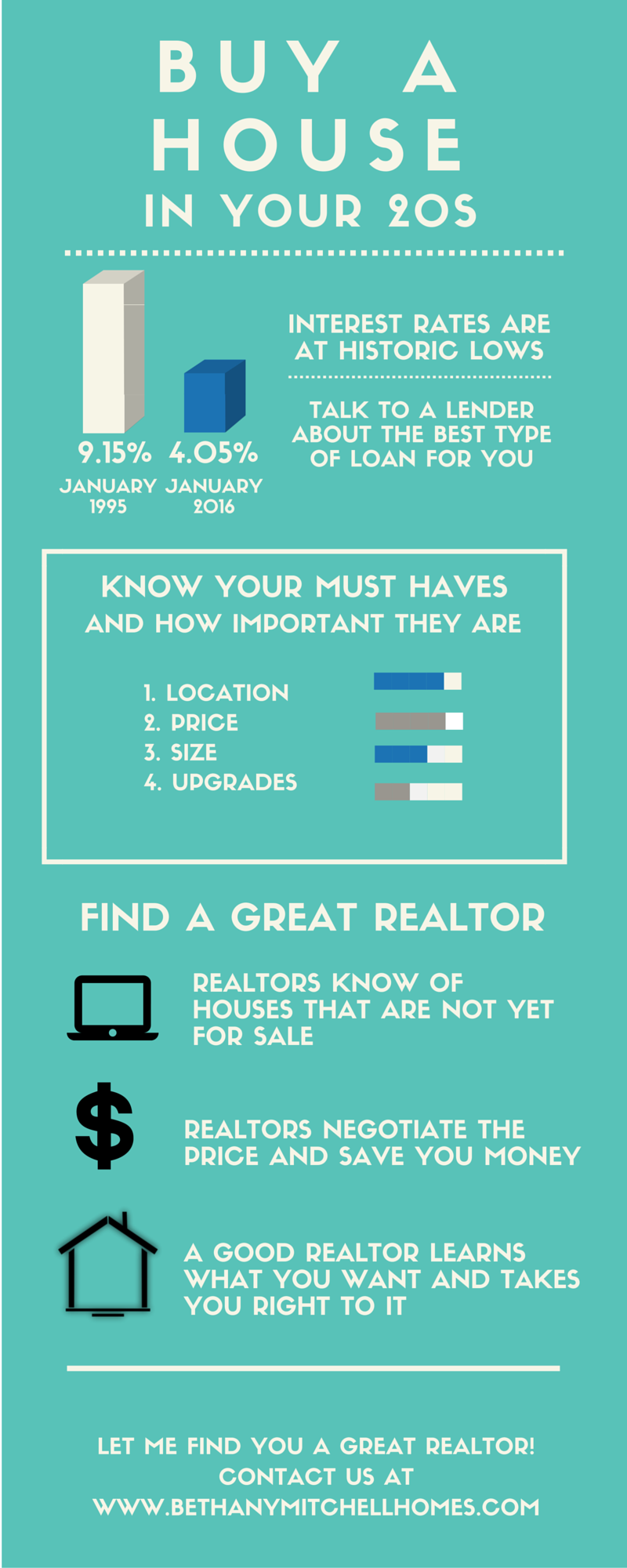 Bethany Mitchell Homes: Buy A House In Your Twenties Infographic