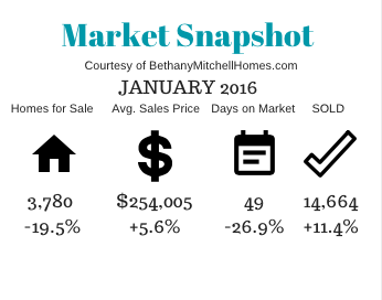Bethany Mitchell Homes: Market Snapshot January 2016
