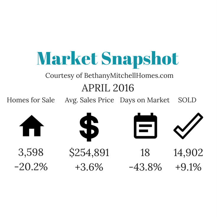 Bethany Mitchell Homes: Market Snapshot April 2016