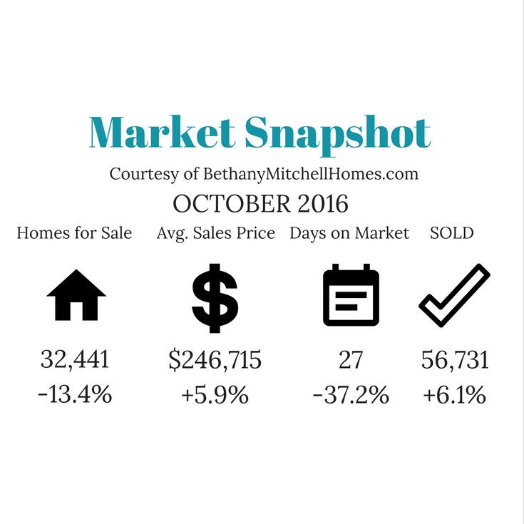 Market Snapshot October 2016