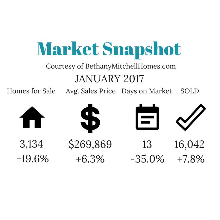 December Market Snapshot.png