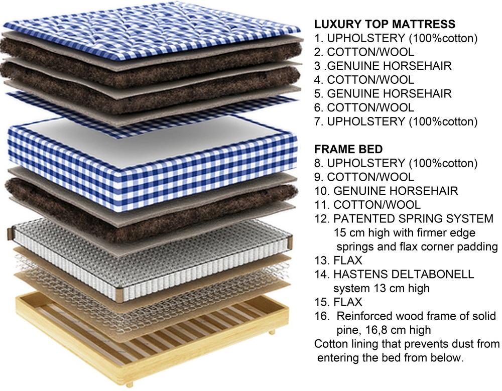 construction of a mattress  Hastens