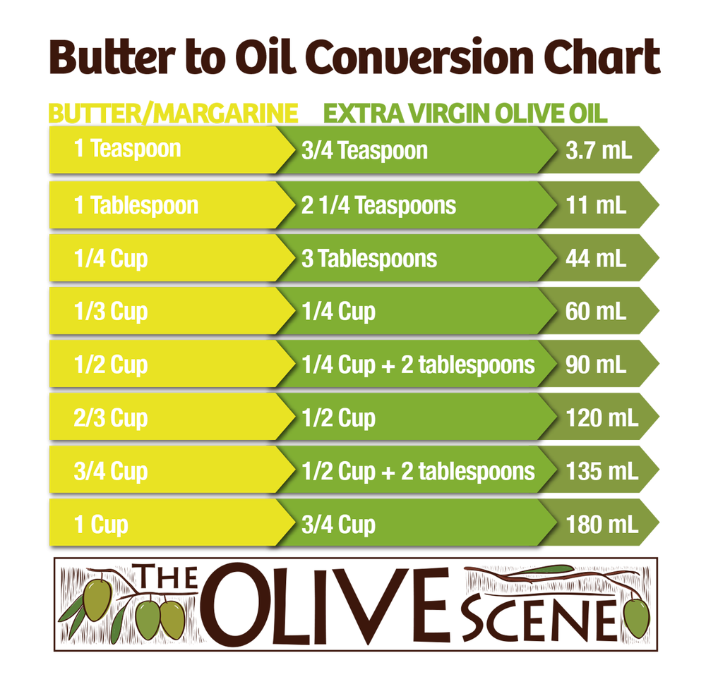 butter-margarine-to-oil-conversion-chart