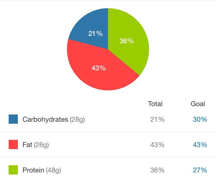 paleo diet macro diet iffy