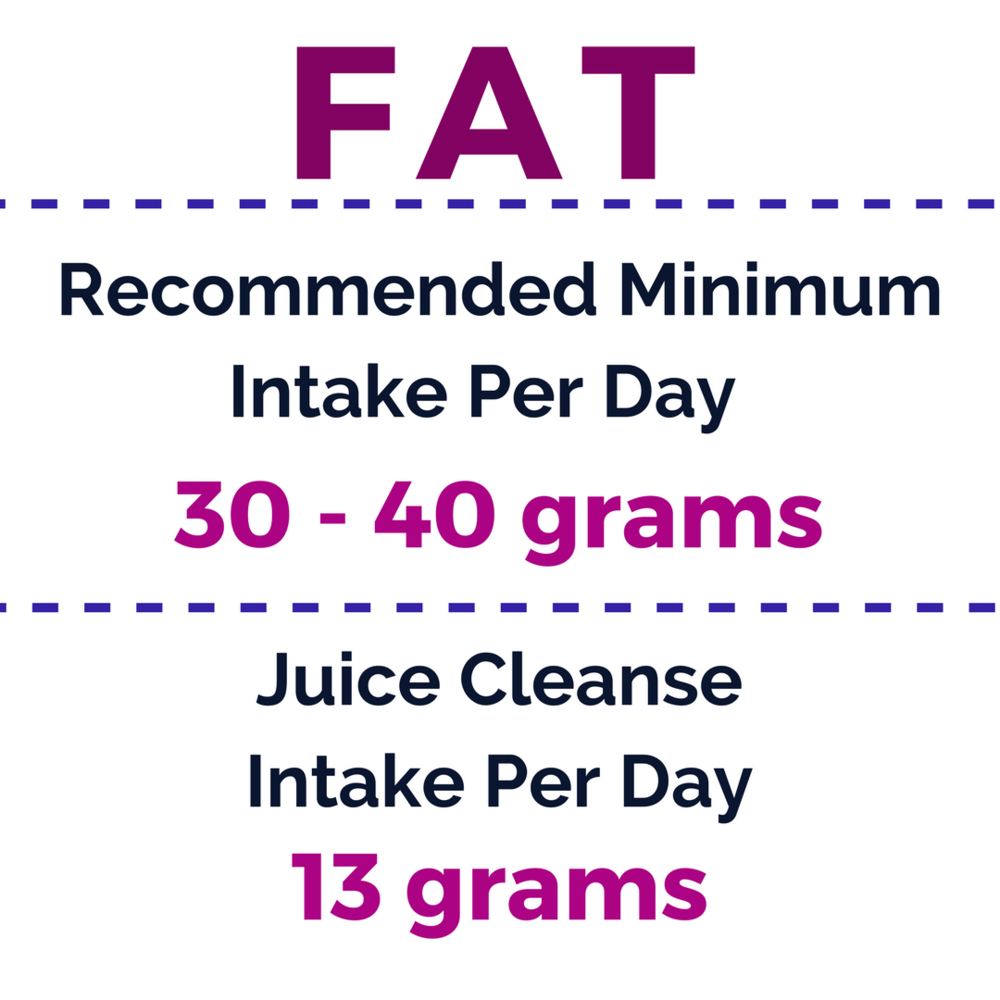 fat Minimum Intake Per Day.png