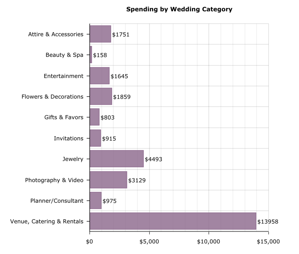 Cost of Wedding provides a quick and easy wedding budget breakdown to get the ball rolling. Here's the average people spend in wedding services for my Clearwater FL area.