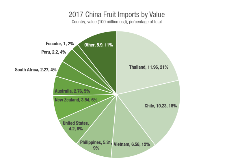 China fruit imports.png
