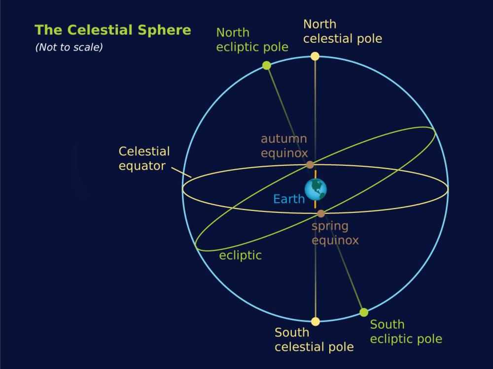 celestialSphere.png