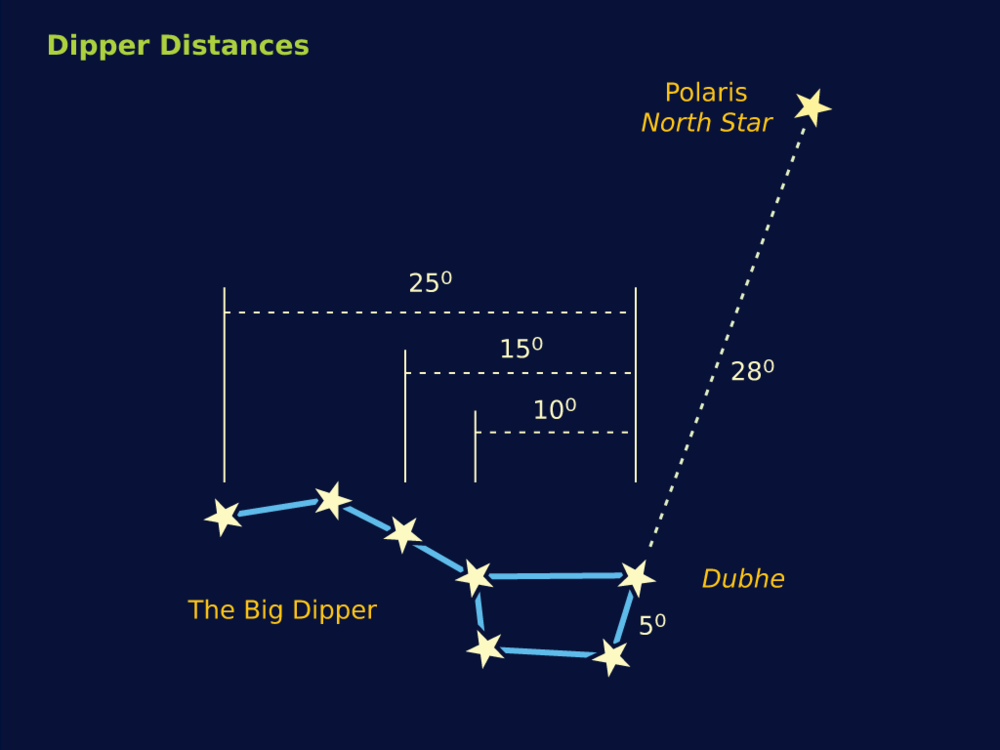 dipperDistances.png