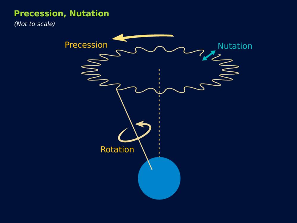 precession.png