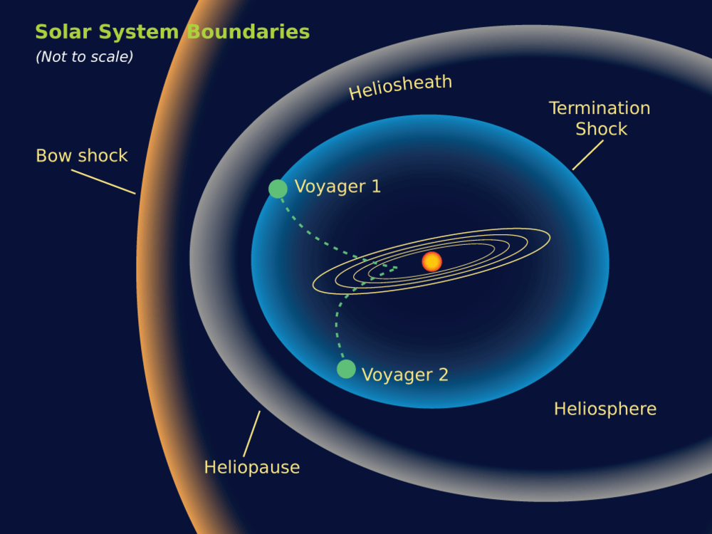 solarSystemBoundaries.png