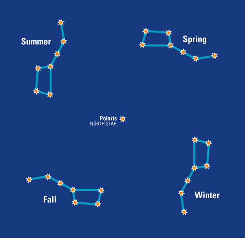 The Big Dipper through the seasons.